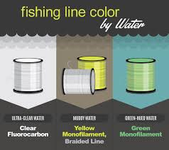 Do Fish See Line Northland Fishing Tackle