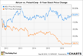 Potash Corp Stock Chart Not Everyone Will Be Onboard If Potashcorp Acquires Agrium
