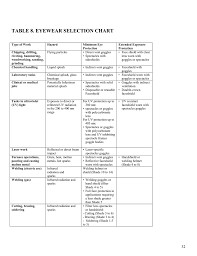 Eye And Face Protection Selection Chart Personal Protective Equipment Manual Appendix B Table 8
