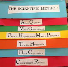 Scientific Method Foldable Flip Book Scientific Method