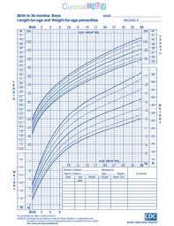 Boy Weight Chart Calculator Child Growth Chart Calculator Rigorous Growth Chart For