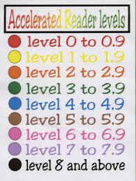 Accelerated Reader Levels Chart Hat Are The Accelerated