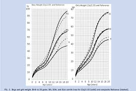 22q Deletion Growth Chart Figure 2 From Syndrome Specific Growth Charts For 22q11 2