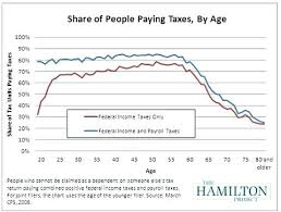 Who Does Taxes