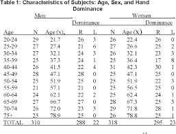 Table 3 From Grip And Pinch Strength Normative Data For