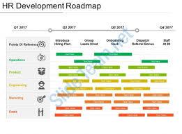 Development Roadmap Template Hr Development Roadmap Presentation Design Template Presentation
