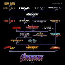 Avengers Chart Endgame Best Moments Giveaway