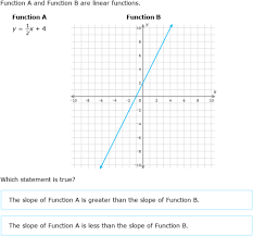 compare linear functions graphs tables