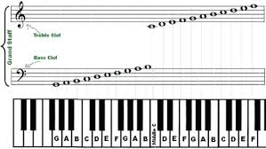 Piano Note Chart 3 Secondary Chords Three Full Piano Key Notes Chart Newscellar Info