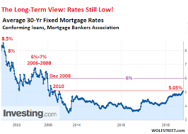 30 Year Mortgage Rates Chart 2014 The Pain Threshold Approaches For The Housing Market