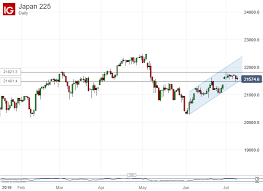 Nikkei Daily Chart Nikkei 225 Range Fate Could Offer Traders Important Near