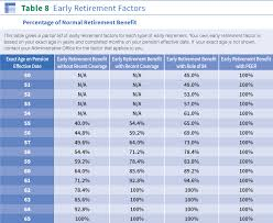Ct Teacher Pension Chart Early Retirement The Western Conference Of Teamsters