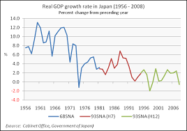 File Real Gdp Growth Rate In Japan 1956 2008 Png