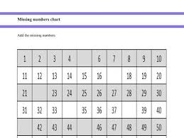 Counting By 3 Chart Missing Numbers Chart Numbers 1 To 100 For Year 1 And Year 2 Students