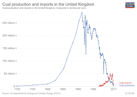 World Coal Price Chart The Death Of Uk Coal In Five Charts Our World In Data