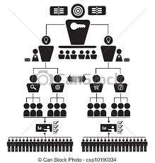 Organizational Corporate Hierarchy