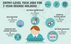 computer tech degree now hiring 5 entry level tech jobs for 2 year degree holders