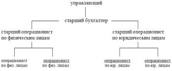 Введение Организация деятельности коммерческих банков  Организация деятельности коммерческих банков