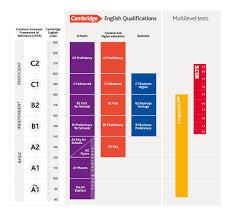 Cambridge English <b>Scale</b> results reporting | Cambridge English