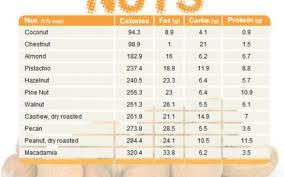 26 Correct Calorie Chart Com