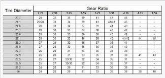 Speedo Gear Chart Jeep Tj Chrysler 727 Speedometer Gear Reading Industrial Wiring