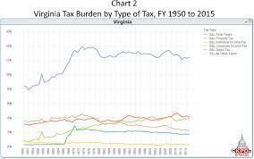 Virginia Sales Tax 2014 Chart Key Policy Data Virginia Has The Ninth Lowest Tax Burden