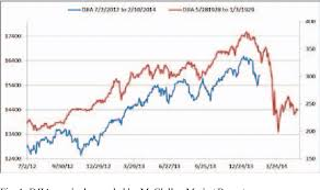 Figure 1 From A Concordance Based Comparison Of Dow Jones