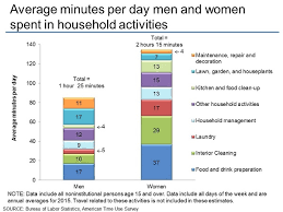 American Time Use Survey Charts By Topic Household Activities
