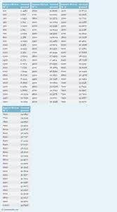Cubic Centimeter Conversion Chart 12 Proper Quantity Conversion Chart
