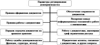 Реферат Организация и технология документационного обеспечения  Вопросы документационного обеспечения управления регулируются законами РФ государственными и отраслевыми стандартами общероссийскими классификаторами