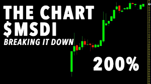 Msdi Crazy Move 200 Watch This Stock