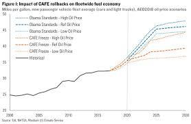 Trump Is Freezing Obamas Fuel Economy Standards Heres