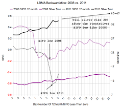 Silver Backwardation Update For Feb 23 2011 And Long Term