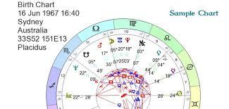 Punctilious Birth Chart German Astrology Birthdate Chart