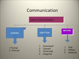 24 Ageless Picture Chart Of Means Of Communication