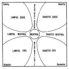 Alignment Chart 5e Alignment 1d4chan