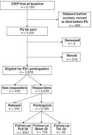 Flow Chart Showing Participation Of Subjects From Baseline