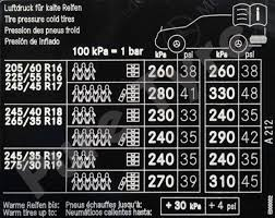 Tyre Pressure Conversion Chart Bar To Psi All Inclusive Tyre Pressure Conversion Chart Kpa To Psi Tyre