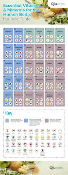 Daily Intake Of Vitamins And Minerals Chart Essential Vitamins Minerals For The Human Body Periodic