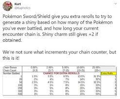 Pokemon Sword Shield Get Shiny Pokemon Tips To Increase