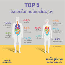 Top 5 โรคมะเร็งที่คนไทยเสี่ยงสุดๆ | ประกันมะเร็งหายห่วง อลิอันซ์ อยุธยา