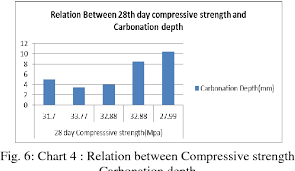 Compressive Strength Chart Figure 6 From Two Stage Mixing Approach Tsma Versus Normal