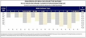 Nema Ratings And Ip Equivalency Chart 43 Exact Nema Ratings For Enclosures Chart