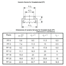 Tie Rod End Taper Chart Rod Diameter For Threading Cercar Com Co