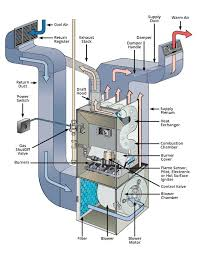 home furnace diagram wiring diagrams best furnace blowing blow cold air do this how a gas furnace works diagram furnace blowing
