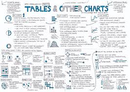 Data Visualization 101 How To Design Charts And Graphs Tables Other Charts Data Visualization Part 3 Ux