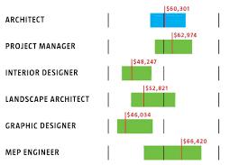 Interior Designer Vs Architect Salary Salary Of Architecture Putra Sulung Medium
