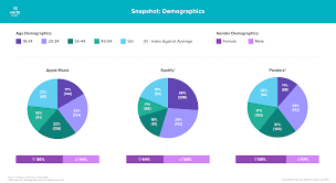 Spotify Daily Charts Spotify Usage And Revenue Statistics 2019 Business Of Apps