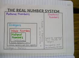 Number System Chart Algebra Math Love Algebra 1 Unit 1 Interactive Notebook Pages