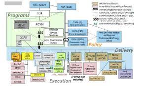 Amc Organization Chart Army Amc Org Chart 2019